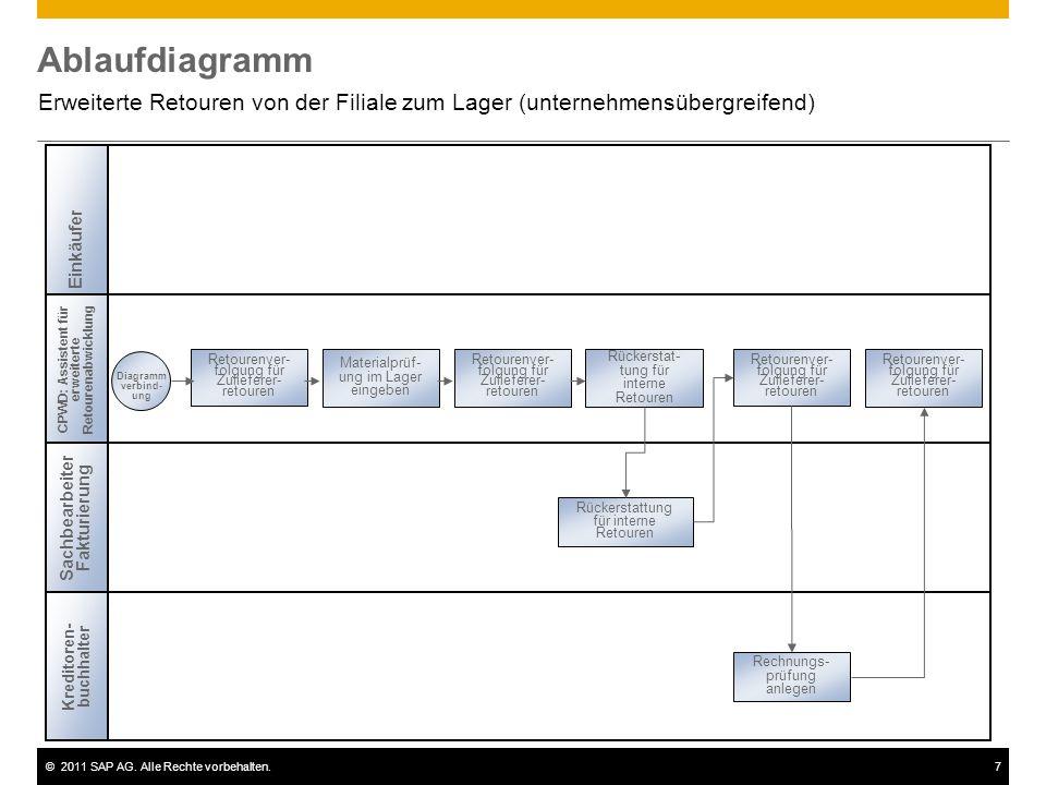 Ablaufdiagramm Erweiterte Retouren von der Filiale zum Lager (unternehmensübergreifend) Einkäufer.