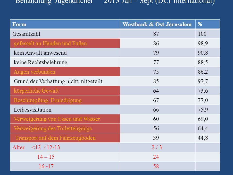 Behandlung Jugendlicher 2013 Jan – Sept (DCI International)