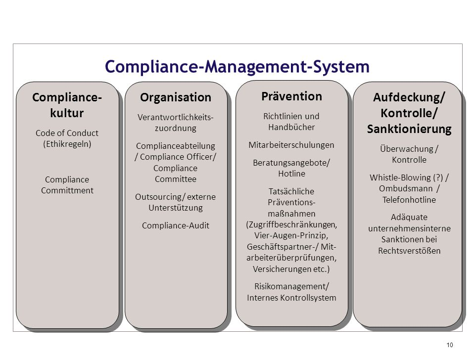 Compliance-Management-System