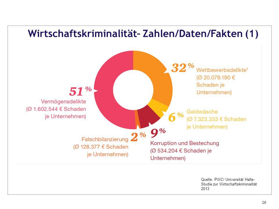 Wirtschaftskriminalität– Zahlen/Daten/Fakten (1)