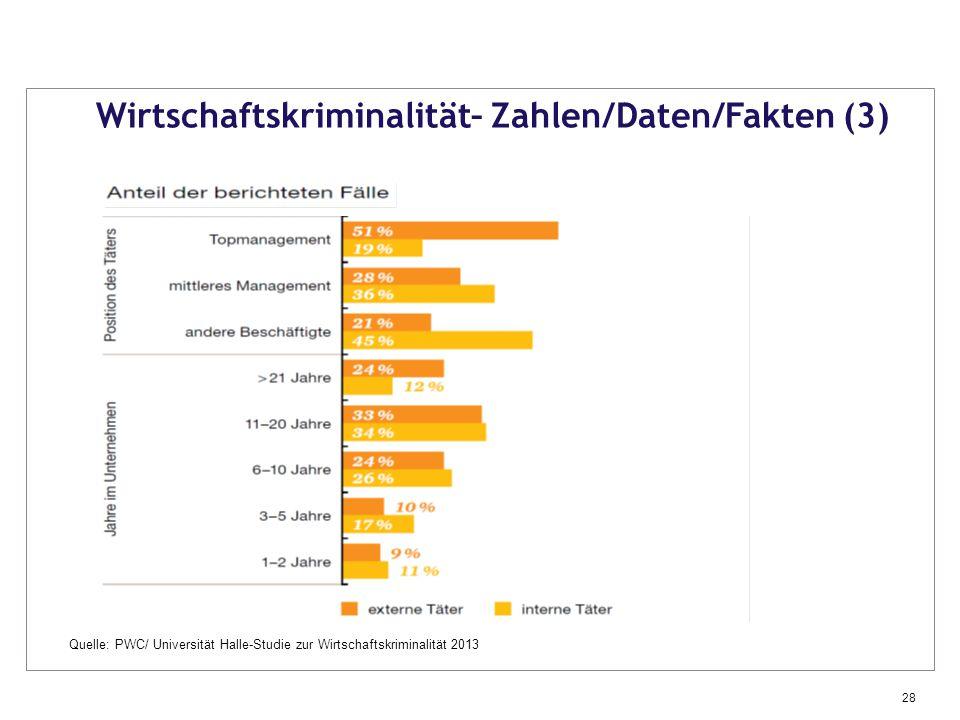 Wirtschaftskriminalität– Zahlen/Daten/Fakten (3)
