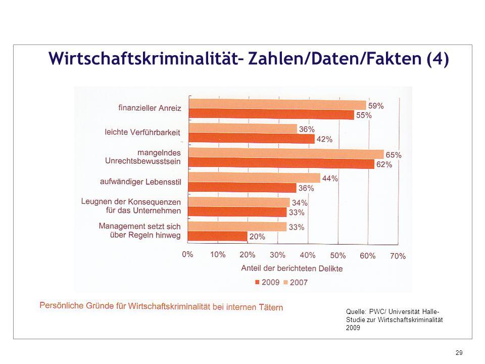 Wirtschaftskriminalität– Zahlen/Daten/Fakten (4)