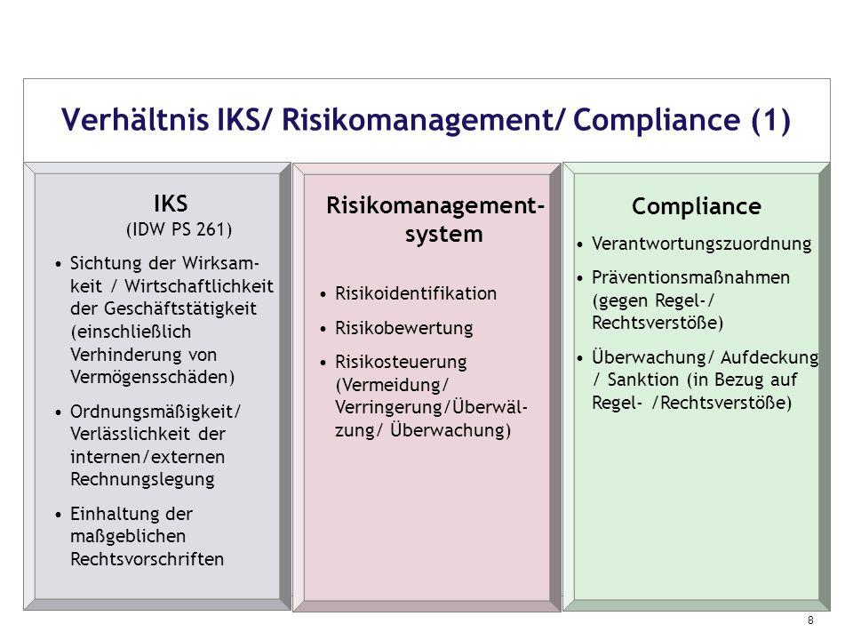 Verhältnis IKS/ Risikomanagement/ Compliance (1)