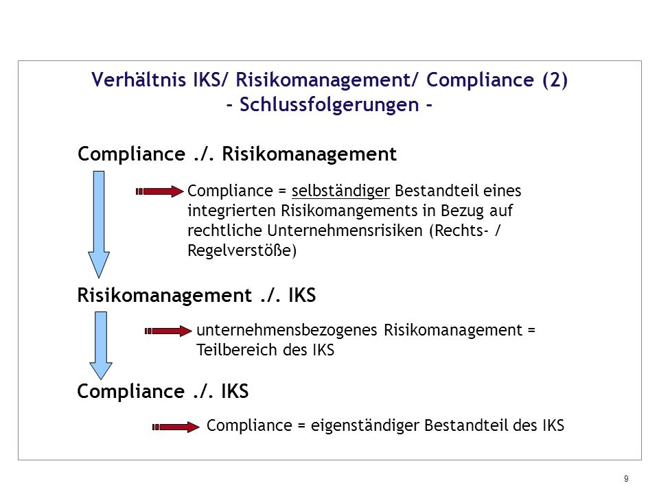 Compliance ./. Risikomanagement