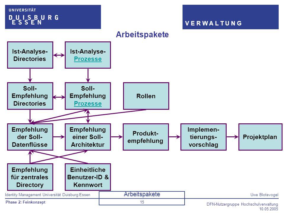 Arbeitspakete Ist-Analyse- Directories Ist-Analyse- Prozesse Soll-