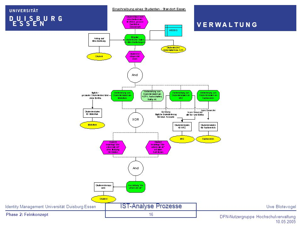 IST-Analyse Prozesse Phase 2: Feinkonzept