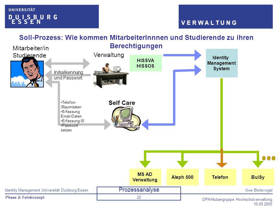 Soll-Prozess: Wie kommen MitarbeiterInnnen und Studierende zu ihren Berechtigungen