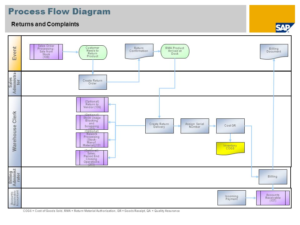Process Flow Diagram Returns and Complaints Event Warehouse Clerk