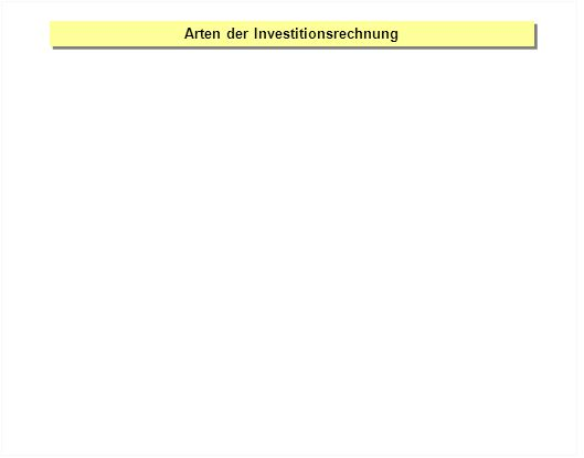 Arten der Investitionsrechnung