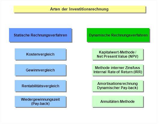 in dynamische Rechnungsverfahren.