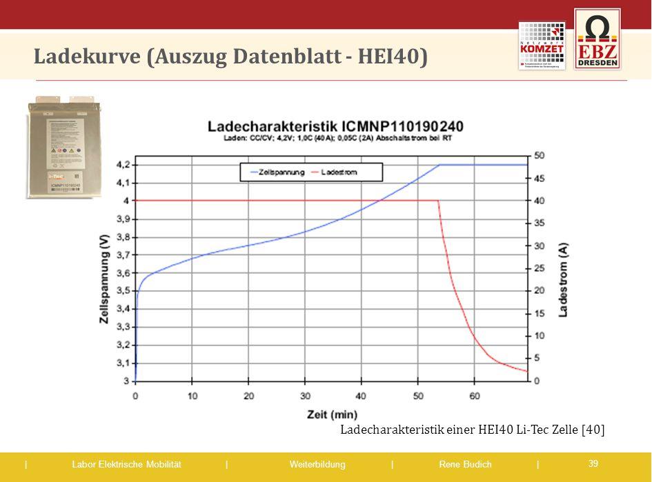 Ladekurve (Auszug Datenblatt - HEI40)