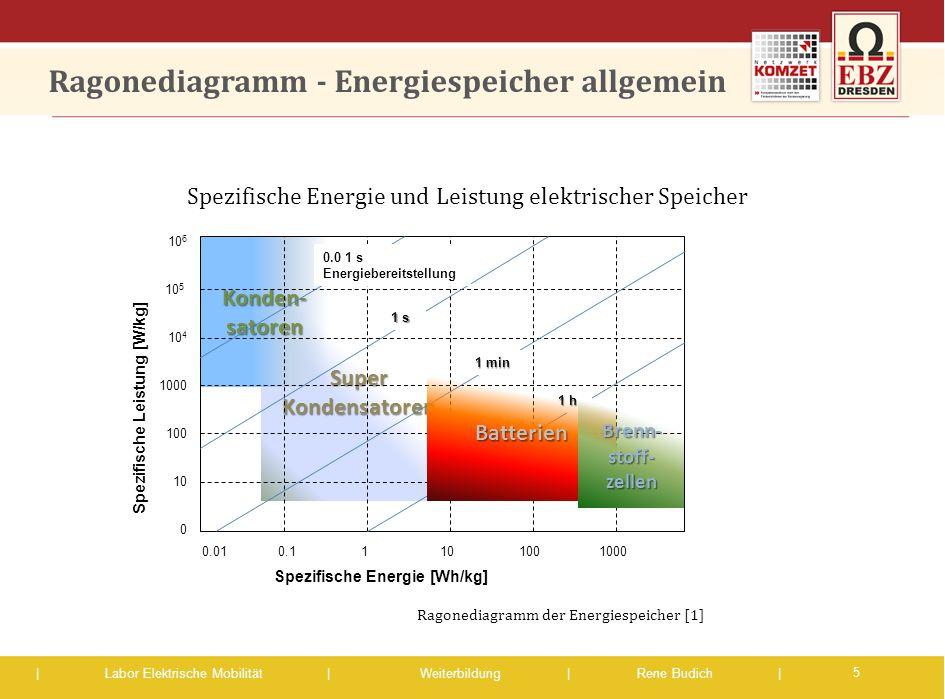 Ragonediagramm - Energiespeicher allgemein