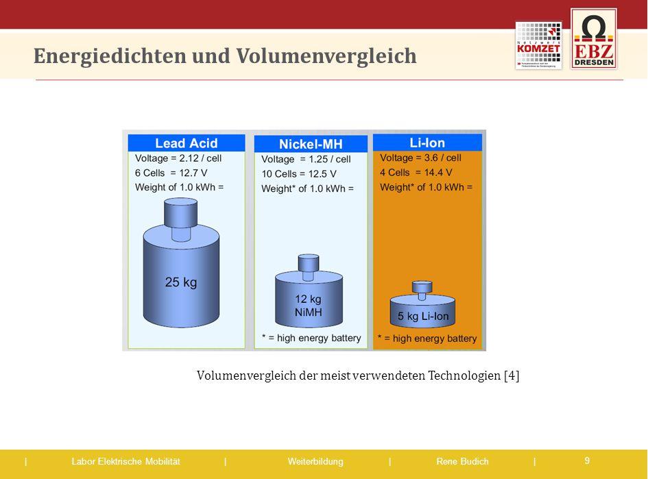 Energiedichten und Volumenvergleich