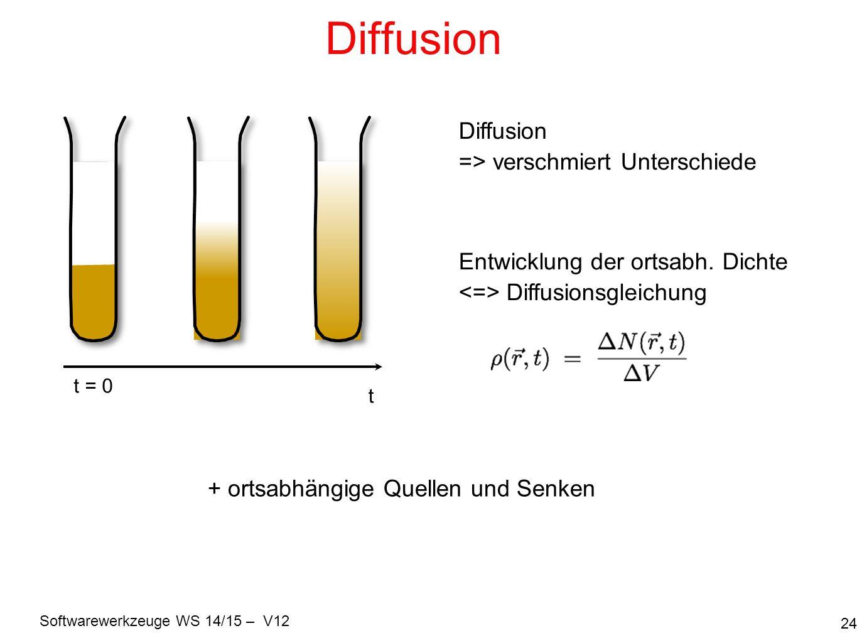 Diffusion Diffusion => verschmiert Unterschiede
