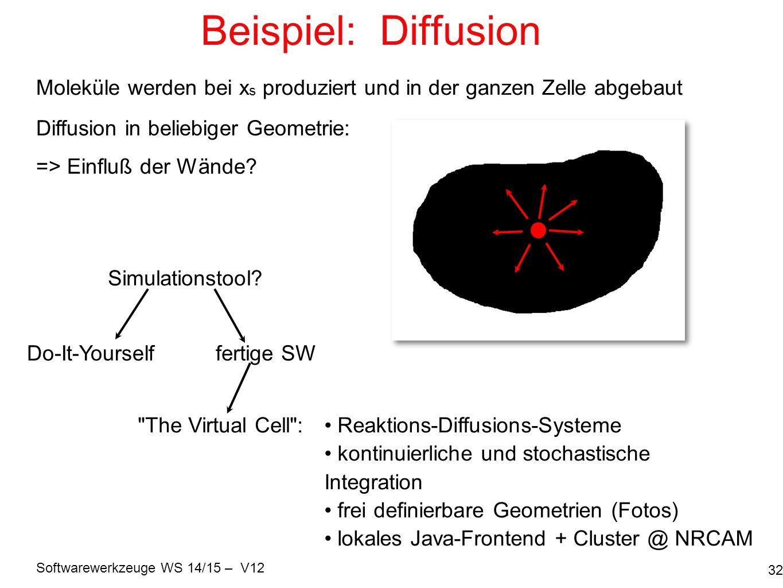 Beispiel: Diffusion Moleküle werden bei xs produziert und in der ganzen Zelle abgebaut. Diffusion in beliebiger Geometrie: