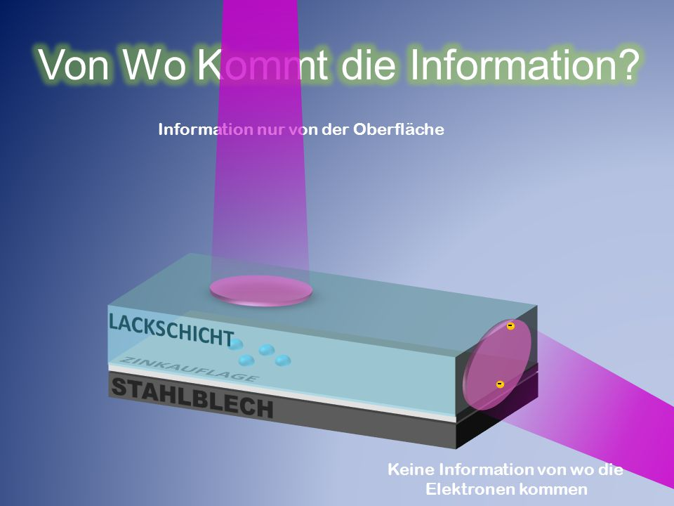 Von Wo Kommt die Information