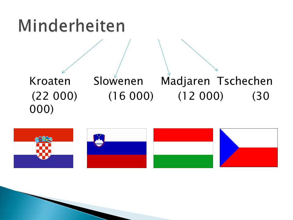 Minderheiten Kroaten Slowenen Madjaren Tschechen (22 000) (16 000) (12 000) (30 000)