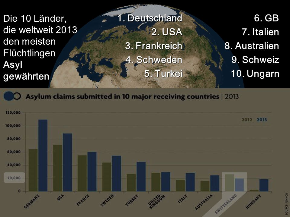 Die 10 Länder, die weltweit 2013 den meisten Flüchtlingen Asyl gewährten
