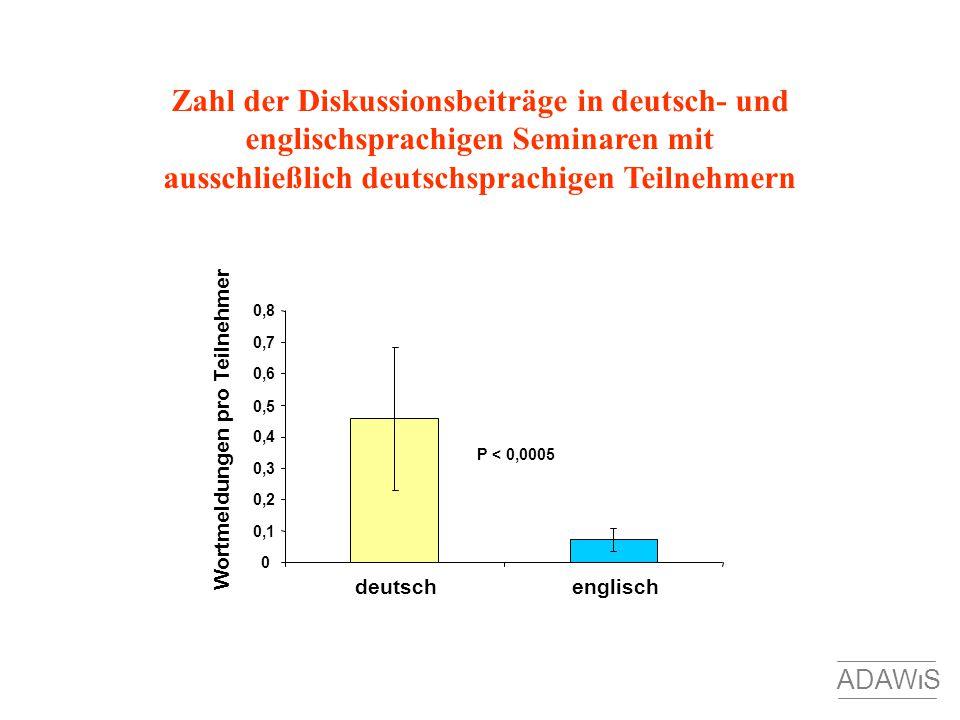 Zahl der Diskussionsbeiträge in deutsch- und englischsprachigen Seminaren mit ausschließlich deutschsprachigen Teilnehmern