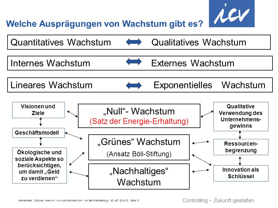Quantitatives Wachstum Qualitatives Wachstum