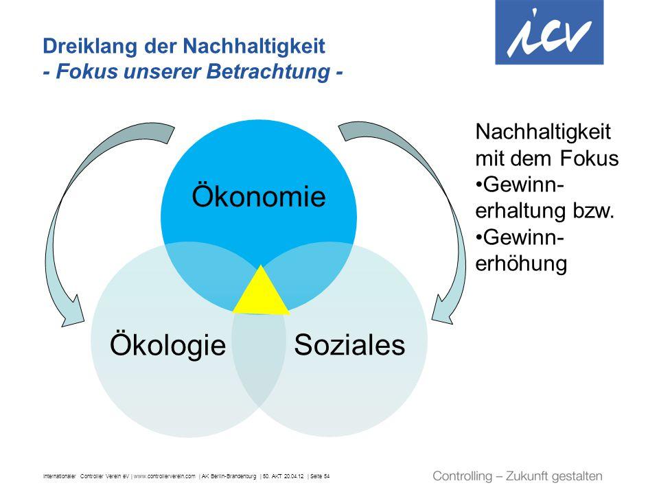 Nachhaltigkeit mit dem Fokus Gewinn-erhaltung bzw. Gewinn-erhöhung