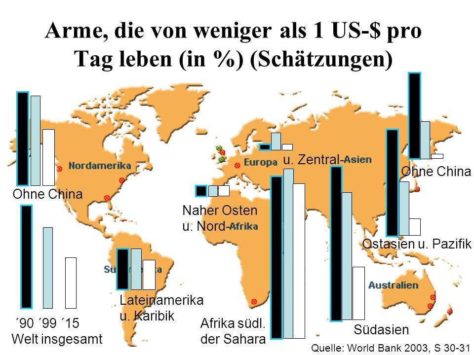 Arme, die von weniger als 1 US-$ pro Tag leben (in %) (Schätzungen)