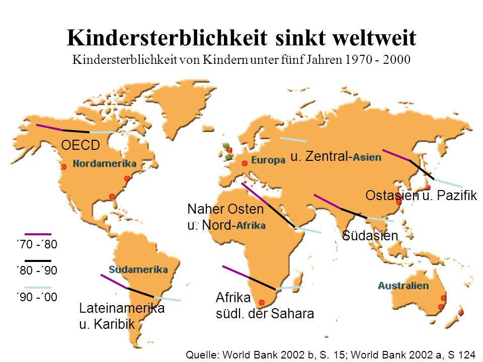 Kindersterblichkeit sinkt weltweit Kindersterblichkeit von Kindern unter fünf Jahren 1970 - 2000