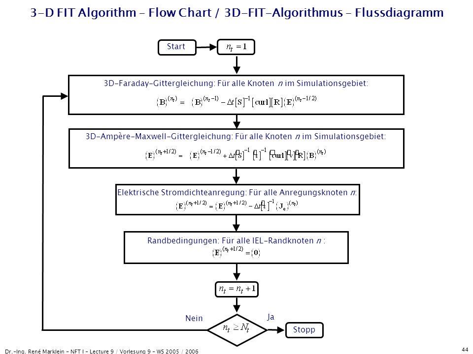 3-D FIT Algorithm – Flow Chart / 3D-FIT-Algorithmus – Flussdiagramm