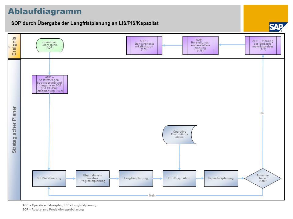 Ablaufdiagramm SOP durch Übergabe der Langfristplanung an LIS/PIS/Kapazität. Ereignis. AOP – Standardkosten-kalkulation.