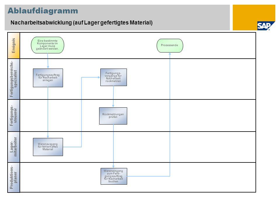 Ablaufdiagramm Nacharbeitsabwicklung (auf Lager gefertigtes Material)
