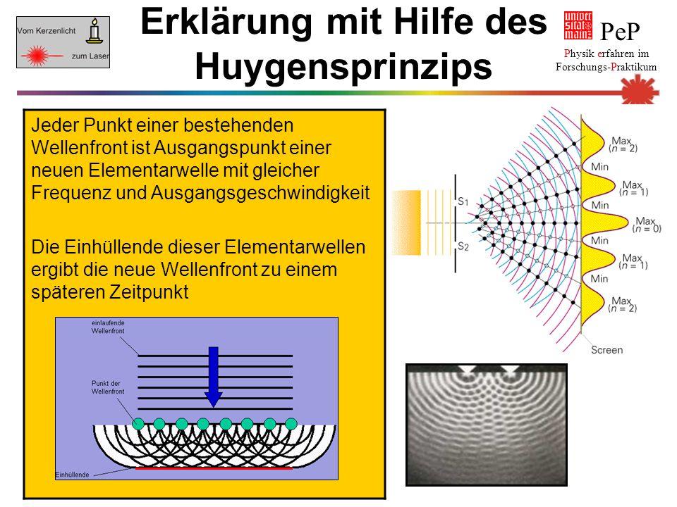 Erklärung mit Hilfe des Huygensprinzips