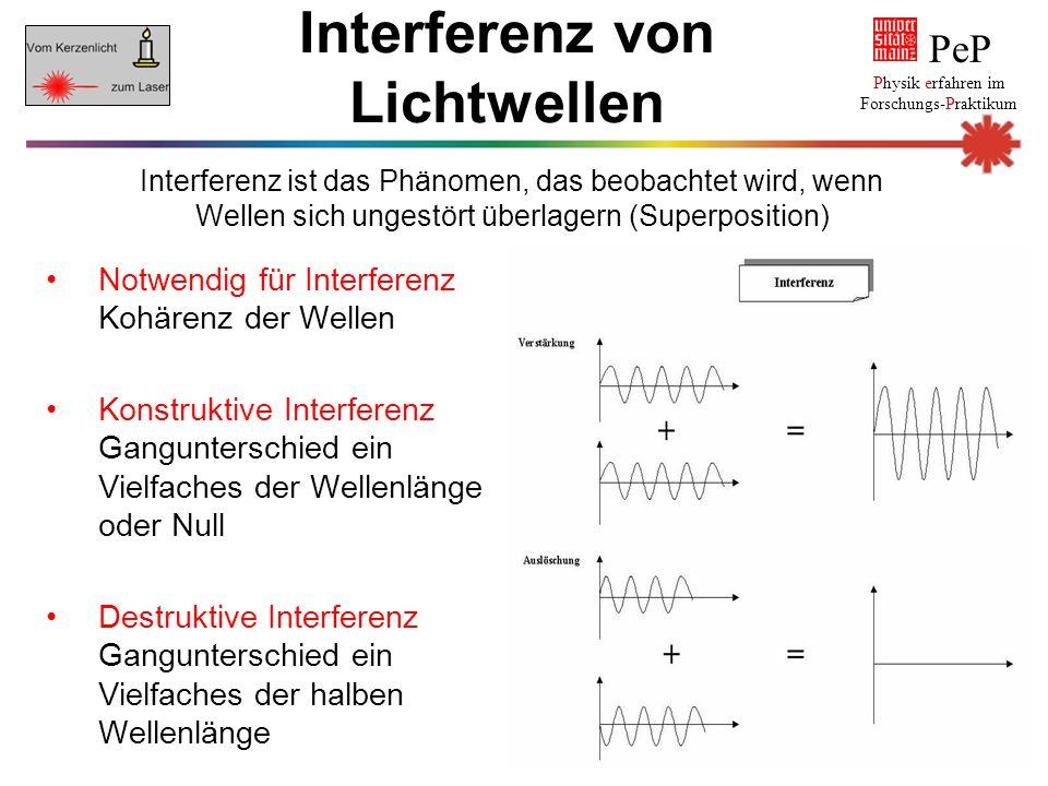 Interferenz von Lichtwellen
