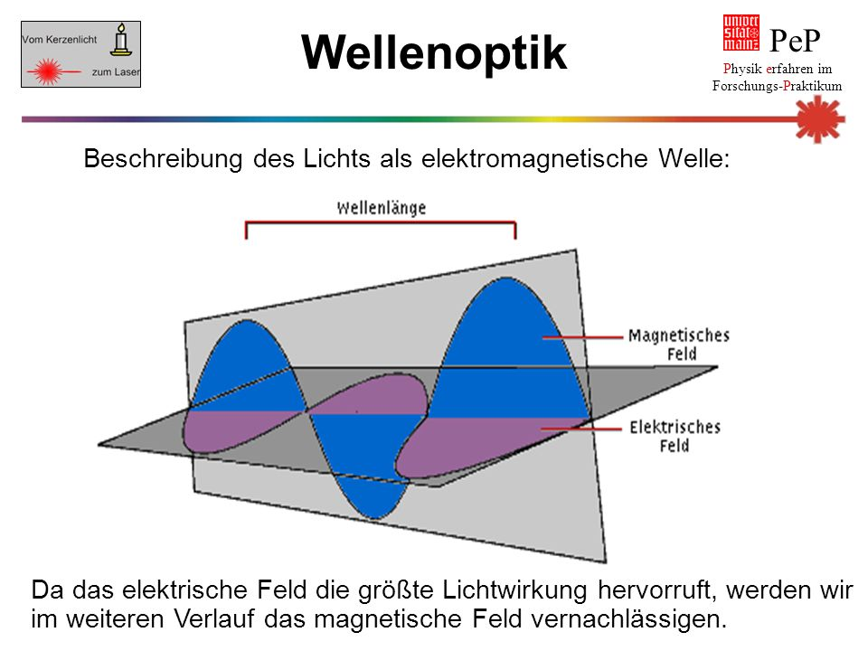Wellenoptik PeP Beschreibung des Lichts als elektromagnetische Welle: