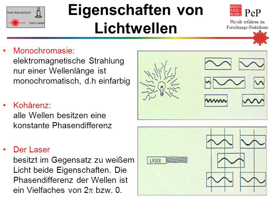 Eigenschaften von Lichtwellen