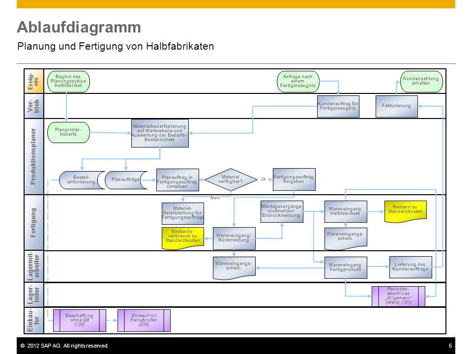Planung und Fertigung von Halbfabrikaten