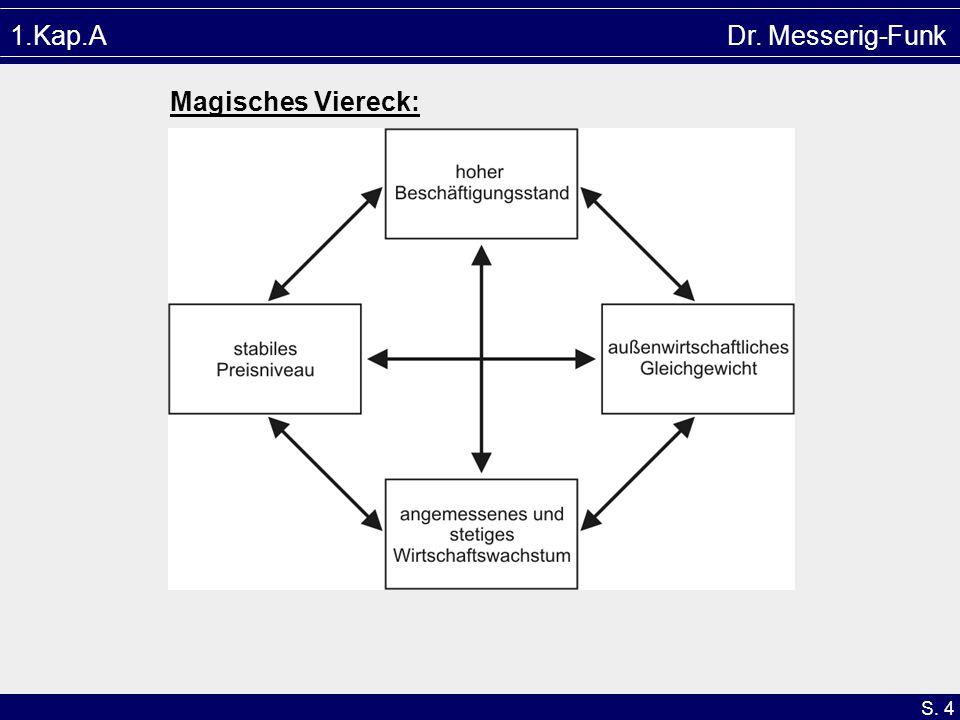 1.Kap.A Dr. Messerig-Funk Magisches Viereck: