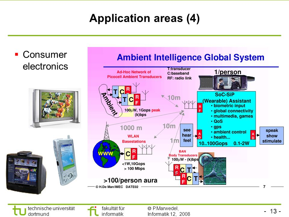 Application areas (4) Consumer electronics