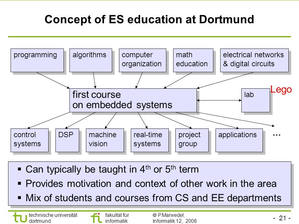 Concept of ES education at Dortmund