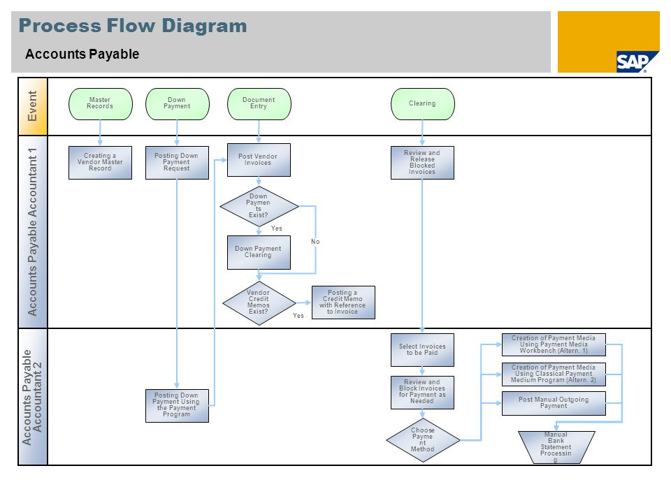 Process Flow Diagram Accounts Payable Event