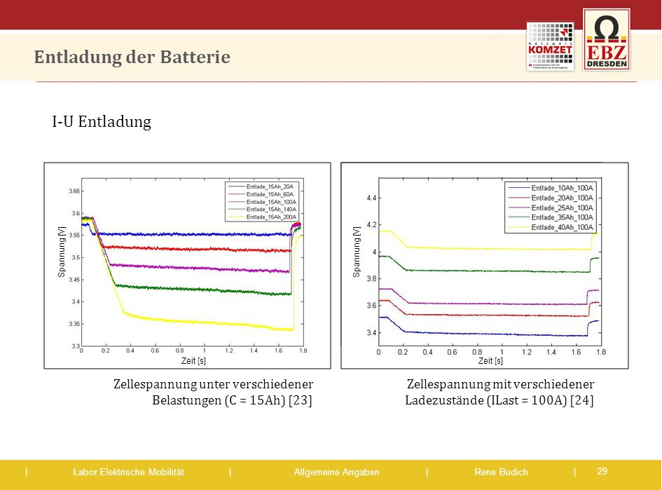 Entladung der Batterie