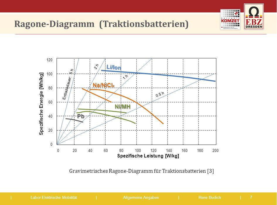 Ragone-Diagramm (Traktionsbatterien)
