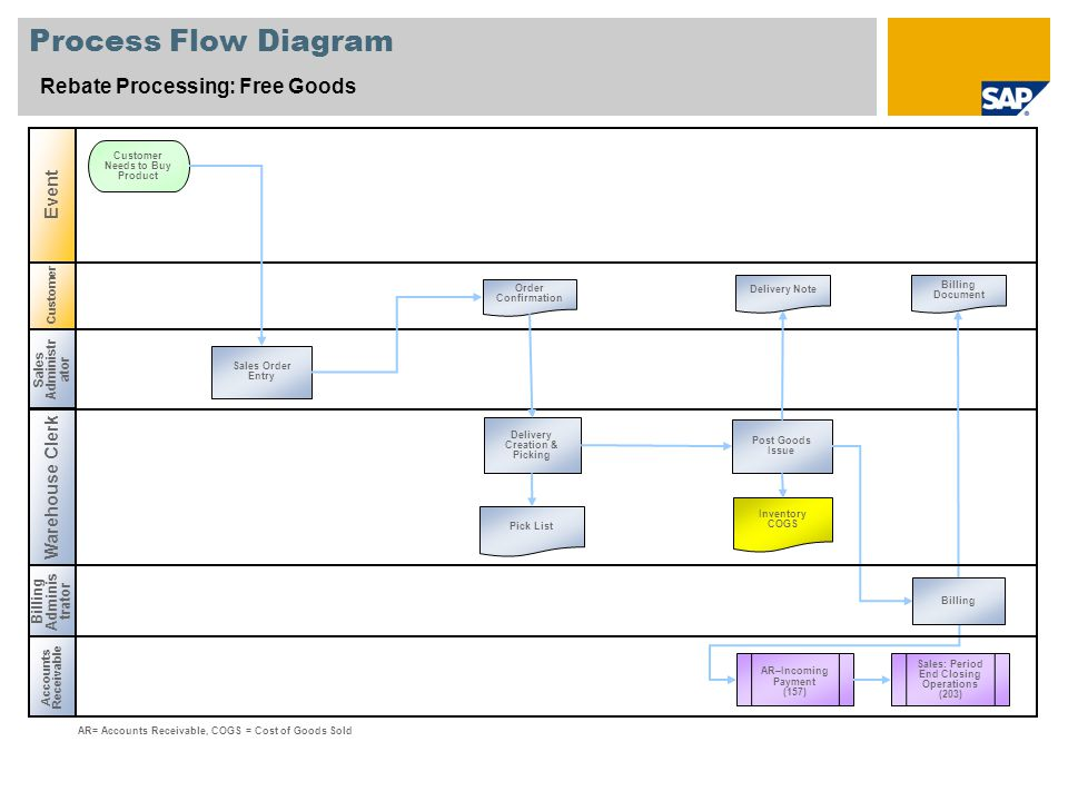 Process Flow Diagram Rebate Processing: Free Goods Event