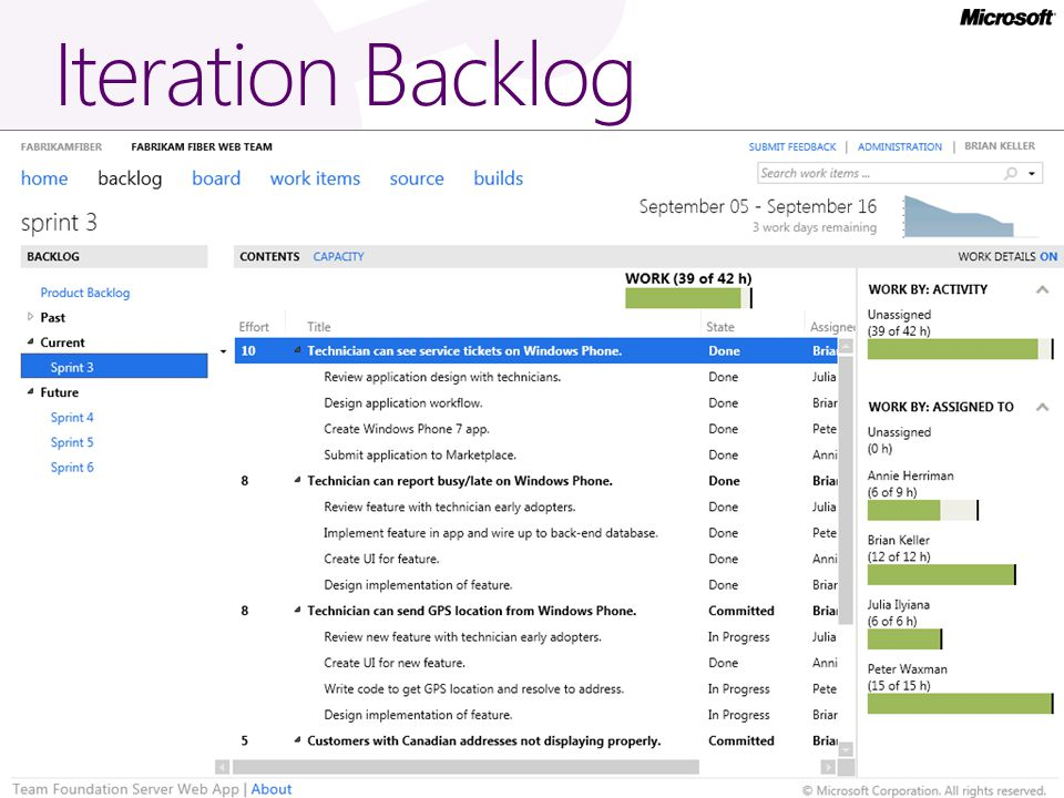 Iteration Backlog