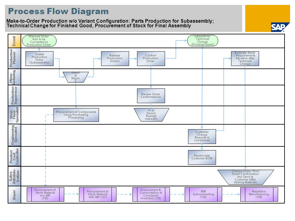 Process Flow Diagram Make-to-Order Production w/o Variant Configuration: Parts Production for Subassembly;