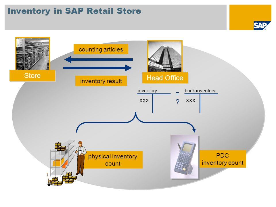 Inventory in SAP Retail Store