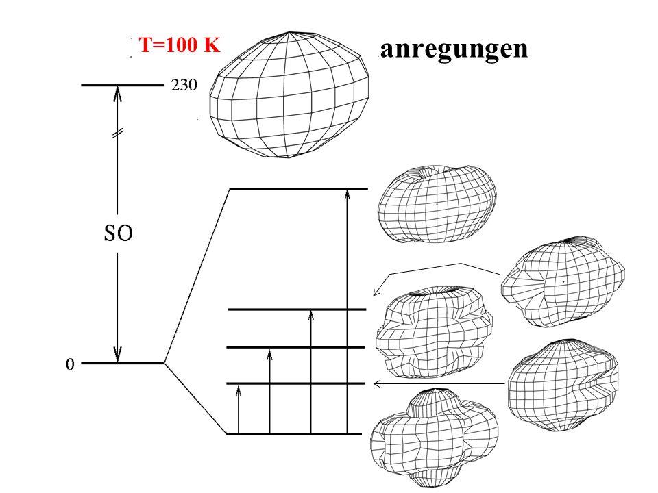 NdCu2 - Kristallfeldanregungen