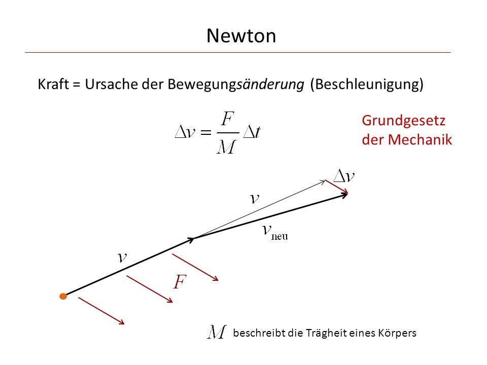 Newton Kraft = Ursache der Bewegungsänderung (Beschleunigung)