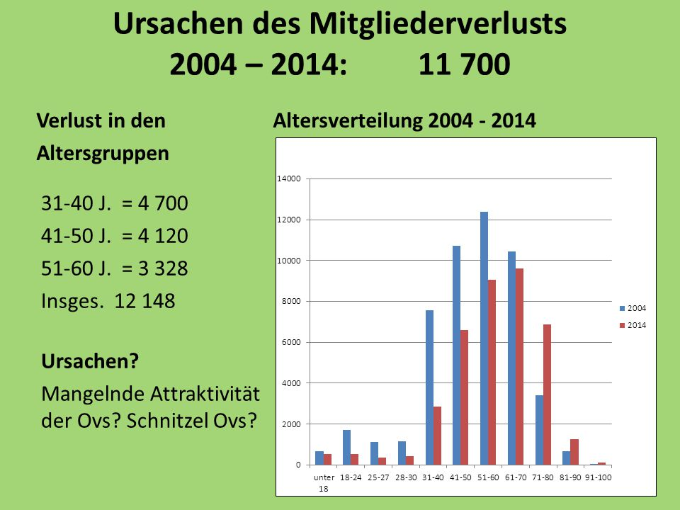 Ursachen des Mitgliederverlusts 2004 – 2014: 11 700