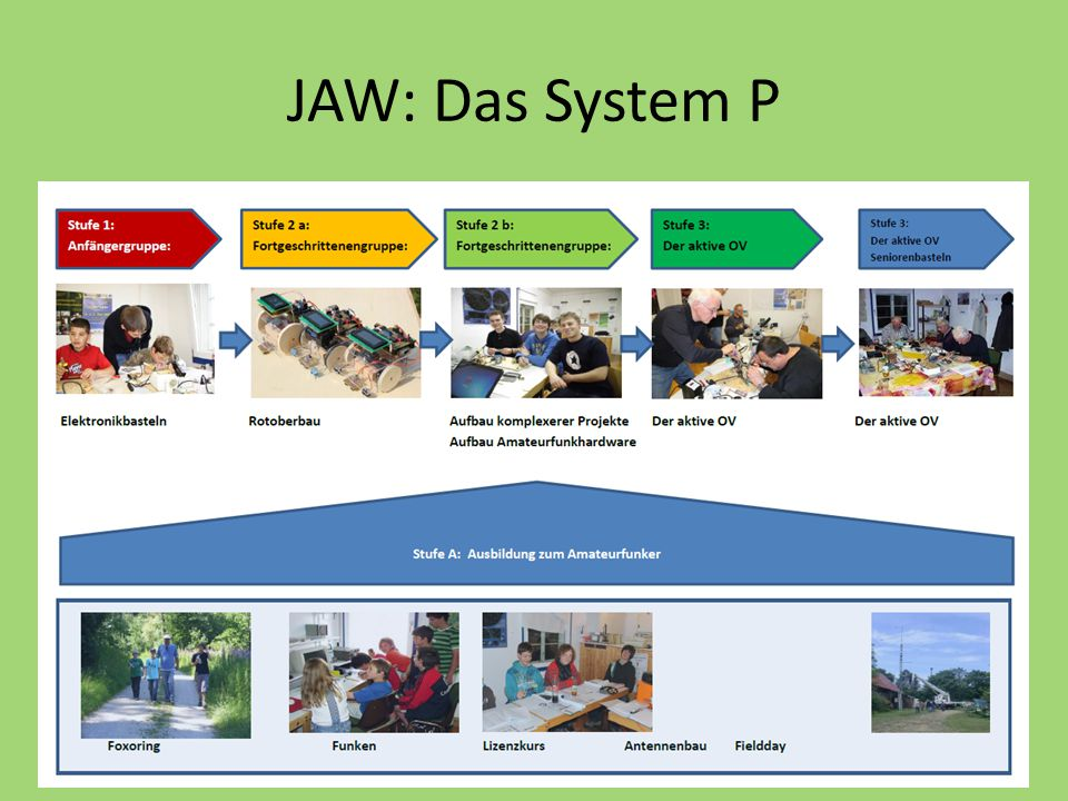 JAW: Das System P