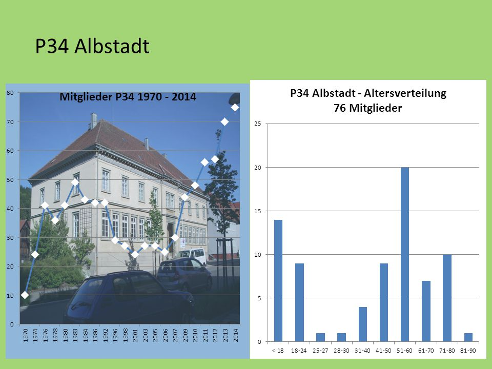 P34 Albstadt
